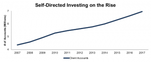 Self-directed investing stats