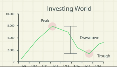 What is drawdown?