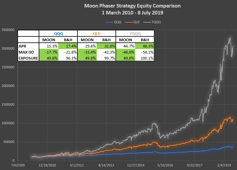Moon Phaser captures up to 96% of market gain with significantly less drawdown and half the exposure of Buy & Hold